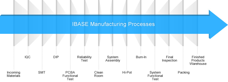 IBASE Manufacturing Processes